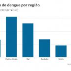 O Brasil em alerta contra a dengue, 57.000 casos já foram  notificados