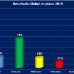 ENTIDADES EMPRESARIAIS REALIZAM MONITORIA DO PLANEJAMENTO ESTRATÉGICO DE 2019