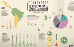 Exportações da América Latina crescem pela primeira vez em quatro anos