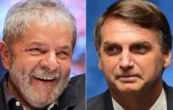 Lula eleva vantagem sobre Bolsonaro no 2º turno: 58% a 31%, aponta Datafolha