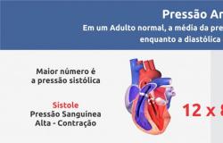 Pesquisa da Unemat avalia efeito da variação de temperatura sobre a pressão arterial