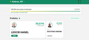 Com diferença de 105 votos, Leocir se reelege em Nobres
