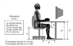 Implicações do mau uso de equipamentos e má postura